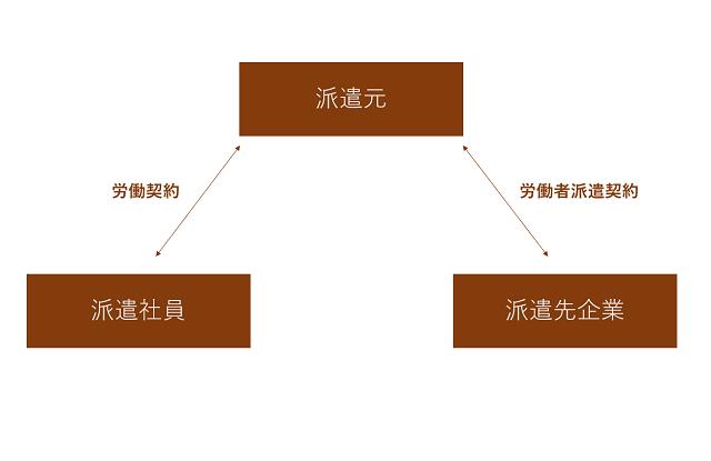 派遣契約の略図